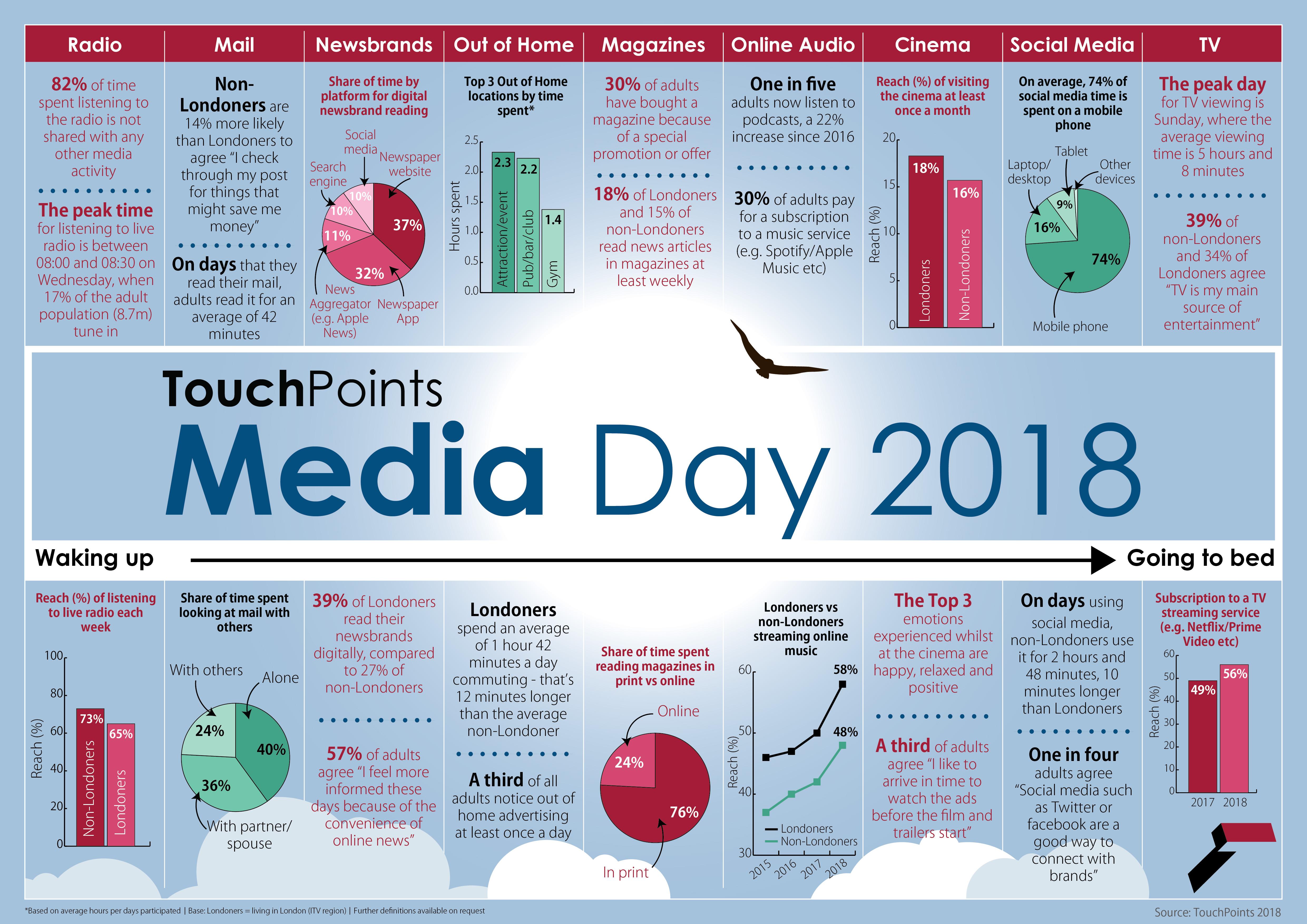 IPA | Media Day 2018 Infographic
