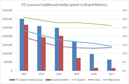 PZ Cussons traditional Media Spend vs Brand Metrics