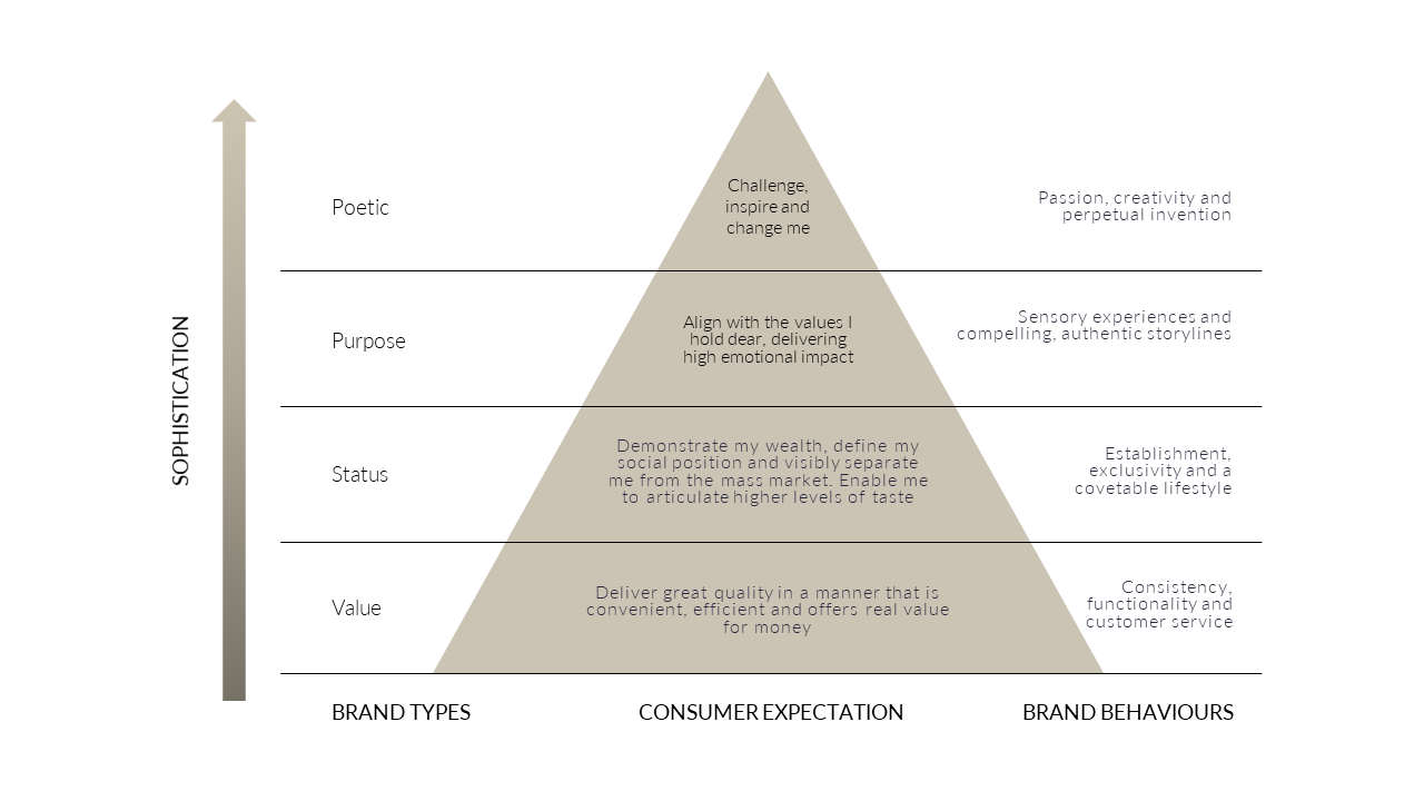 Sophistication pyramid.png