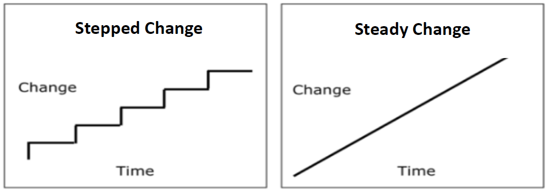Stepped change v steady change.PNG